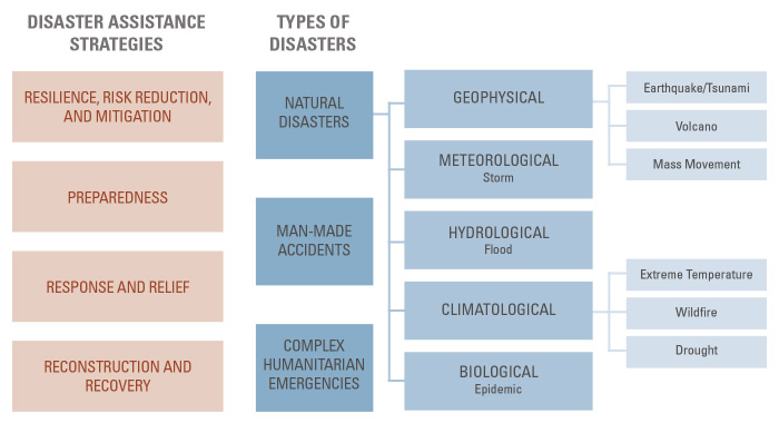 The State of Disaster Philanthropy project taxonomy
