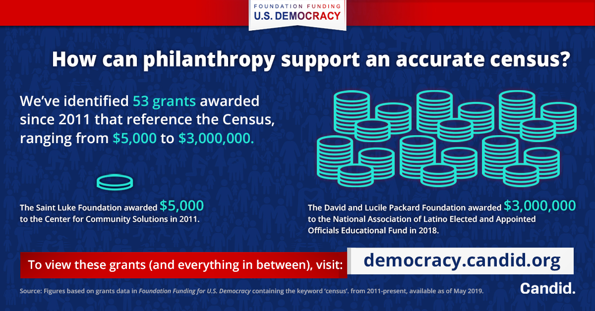 Top Foundations 2020.Infographics Foundation Funding For U S Democracy