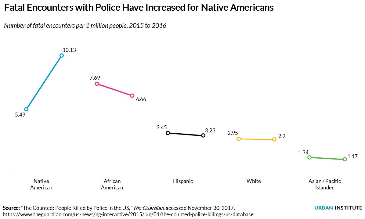 Native Americans deserve more attention in the police violence conversation