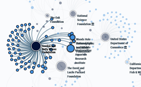See connections between funder and recipient groups
