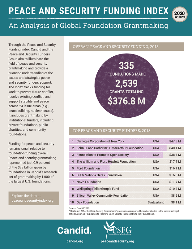 2020 Peace & Security Funding Index: An Analysis of Global Foundation Grantmaking Report