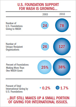 Chart of U.S. Foundation Support for WASH