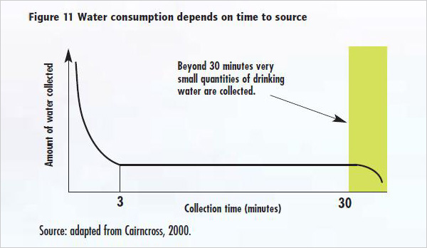 Chart of Water Collection Amount and Time