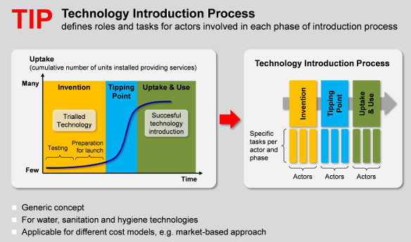 Technology Introduction Process (TIP)