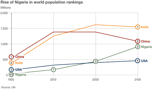 Graph showing the rise of Nigeria in world population rankings from 7th in 2013 to a projected 3rd in2100