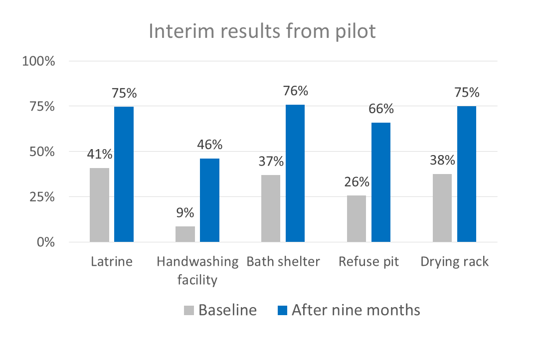 Chart shows interim results from pilot: Latrine: baseline 41%, after nine months 75%, handwashing facility: baseline 9%, after nine months 46%, Bath shelter: baseline 37%, after nine months 76%, refuse pit: baseline 26%, after nine months 66%, drying rack: baseline: 38%, after nine months 75%